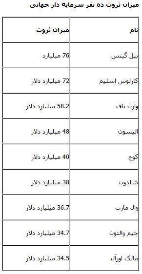 این ده نفر معادل دو سال بودجه ایران پول دارند