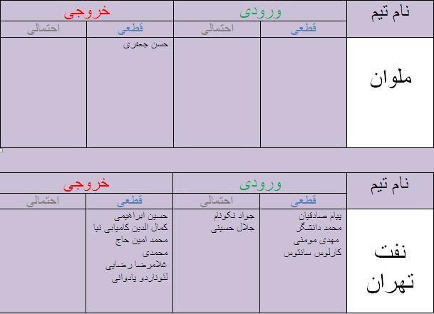 جدول آخرین اخبار نقل و انتقالات