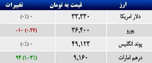 قیمت ارز در بازار تهران